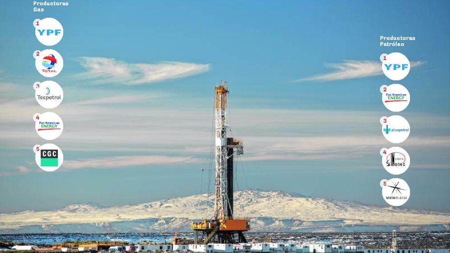 YPF y PAE forman parte del podio tanto en gas como en petróleo.