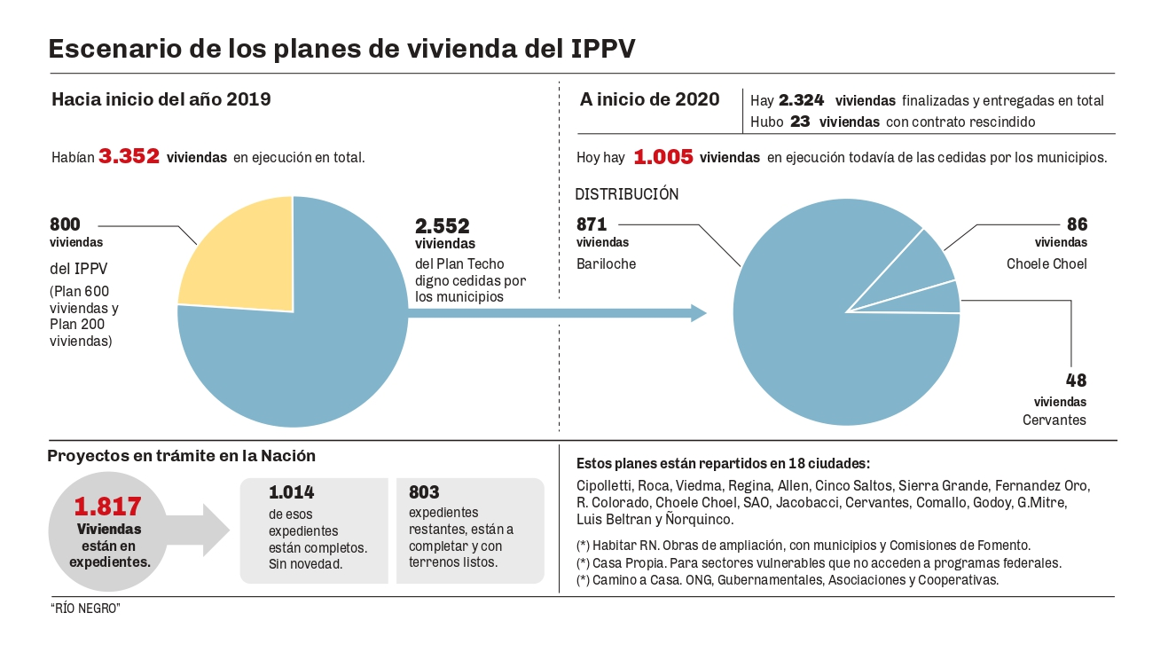 Planes de vivienda del IPPV