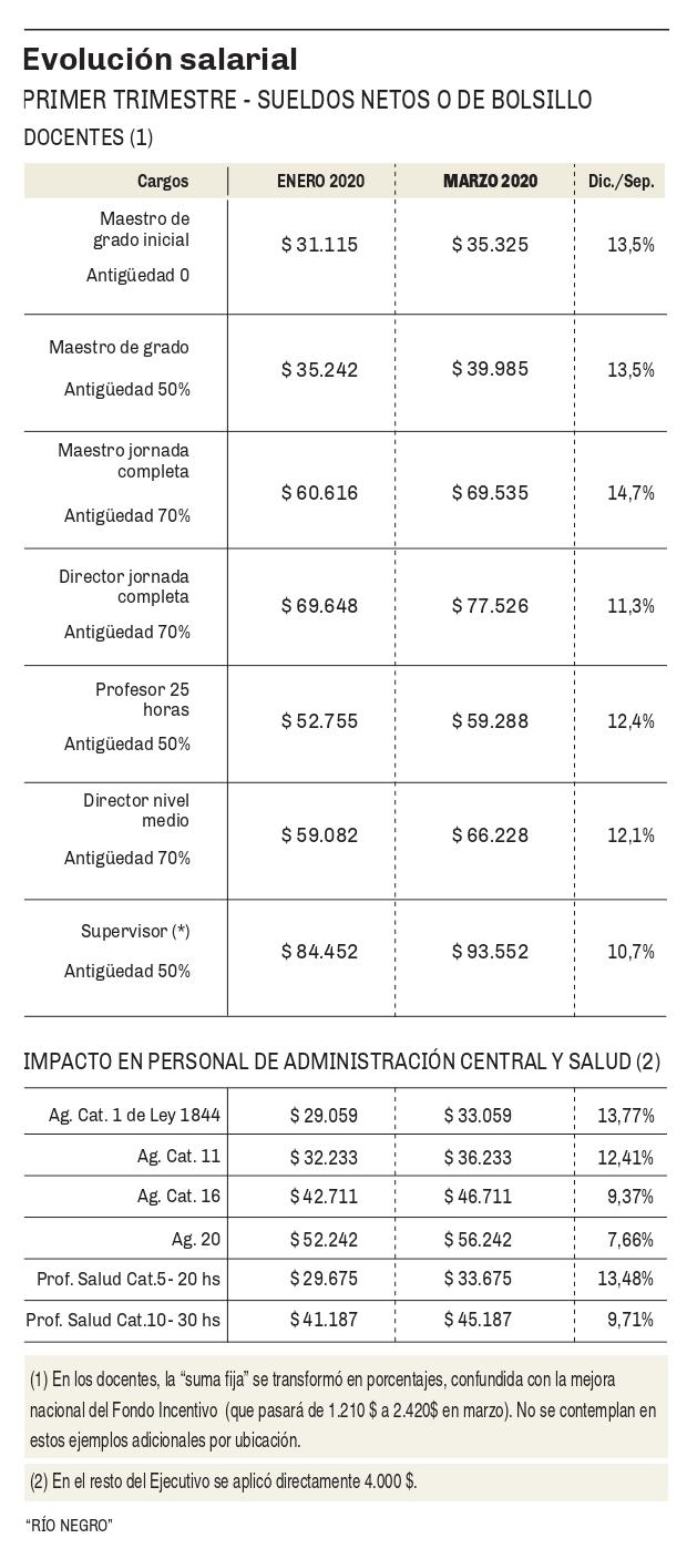 Imagen Evoluci%C3%B3n salarial docentes page 0001 - Catriel25Noticias.com
