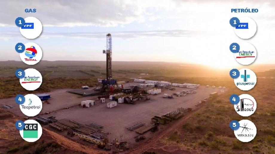 El ranking de las principales petroleras del país se vio afectado por el impacto de la pandemia.