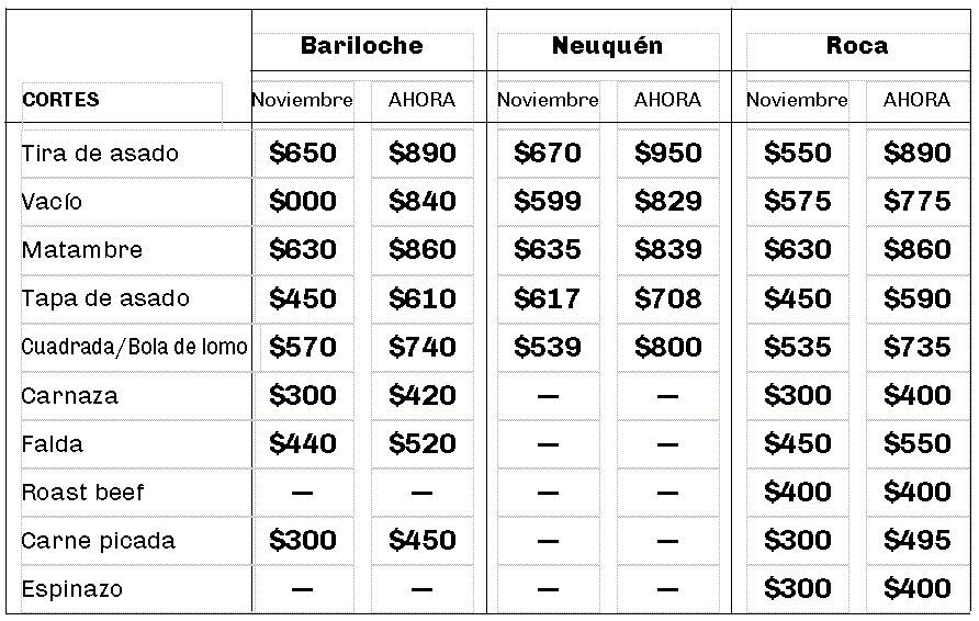 precios carne - Catriel25Noticias.com