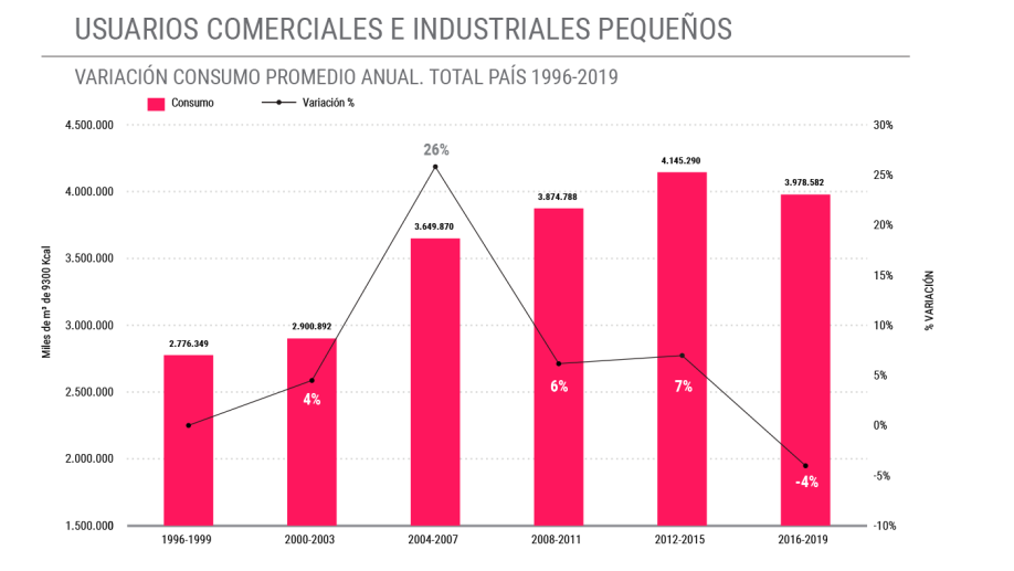 El mayor registro fue entre el 2004 y 2007 con una suba del 26% en relación con lo consumido entre 2000 y 2003 por el segmento.